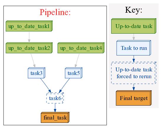 Chapter 12 Checking Dependencies To Run Tasks In Order Ruffus V2